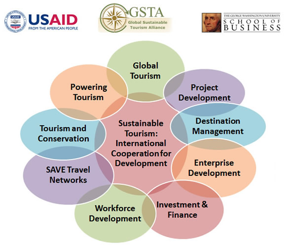Sustainable Tourism: International Cooperation for Development